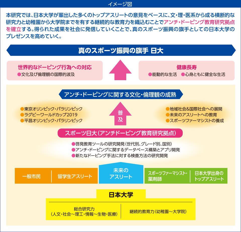 本事業では、日本大学が排出した多くのトップアスリートの県をベースに、文・理・医系から成る横断的な研究力と幼稚園から大学院までを有する継続的な教育力を織込むことでアンチ・ドーピング教育研究拠点を確立する。得られた成果を社会に発信していくことで、真のスポーツ振興の旗手としての日本大学のプレゼンスを高めていく。